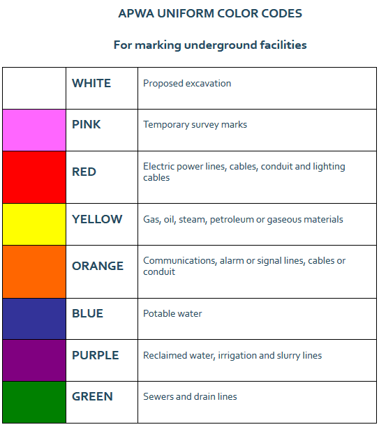 A table of APWA Uniform Color Codes for marking underground facilities.